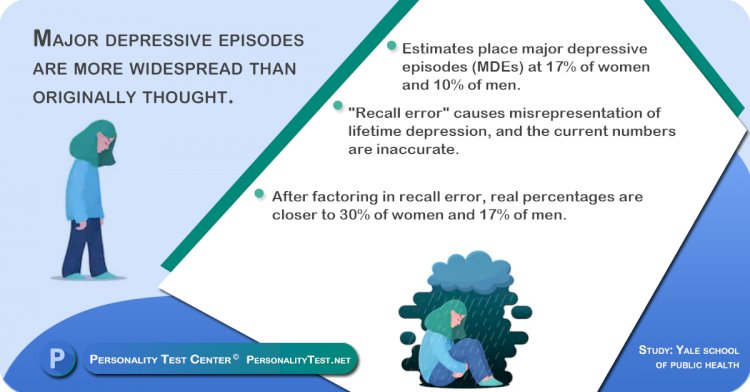 Major depressive episodes are more widespread than originally thought.