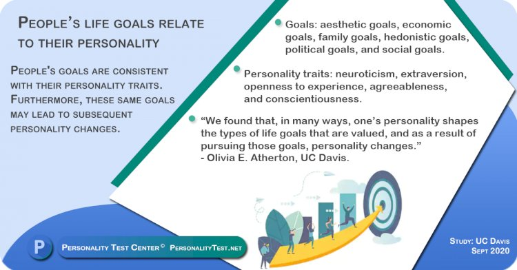 People's life goals relate to their personality